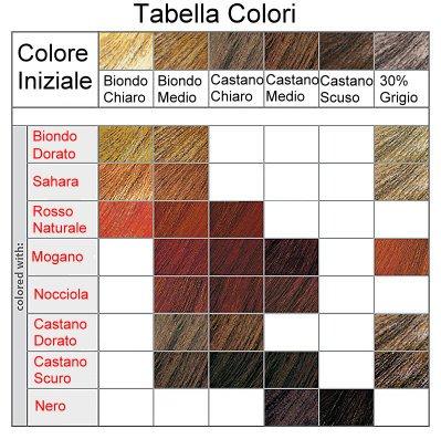 Colorante Vegetale Polvere - Rosso Vivo