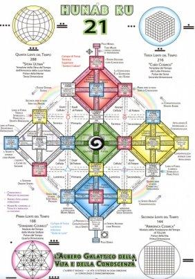 Sincronario Galattico - interno