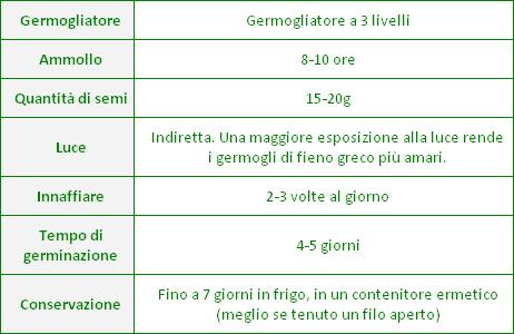 Semi per Germogli - Fieno Greco